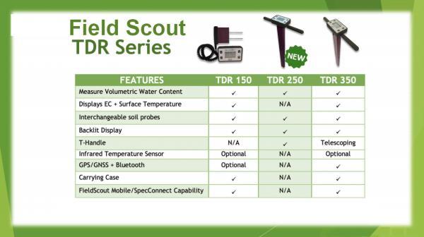 Field Scout Moisture Sensors TDR 150, TDR250 and TDR 350 Comparison