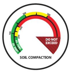 Dial gauge of the Turf-Tec Soil Compaction Tester / Dial Penetrometer
