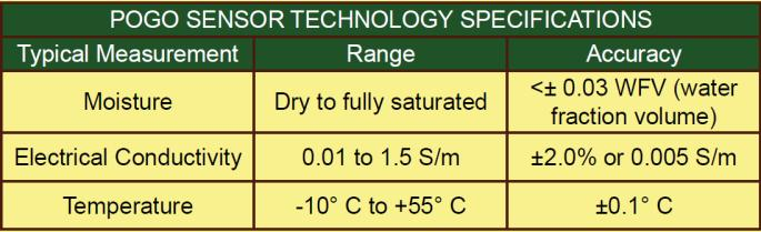 POGO II - VWC Soil Moisture Sensor Specifications